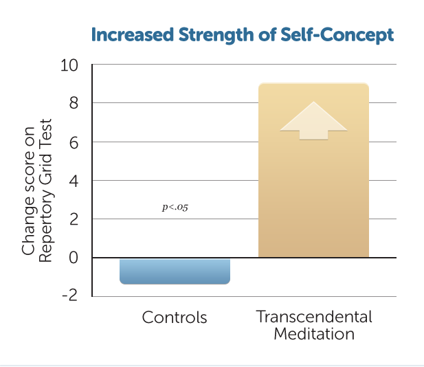 E22-Incr-Strength-Self-Conc